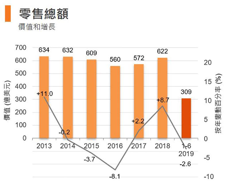 图:零售总额 (香港)
