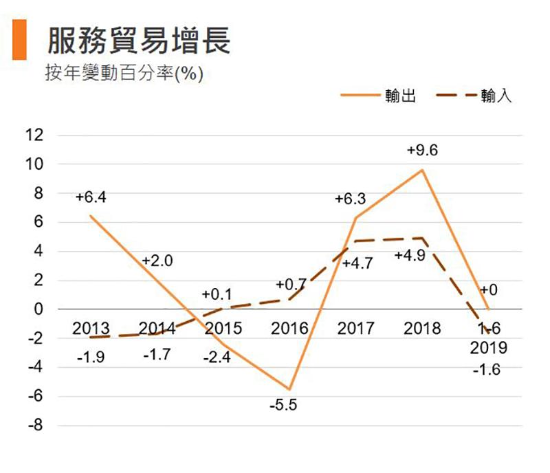 图:服务贸易增长 (香港)