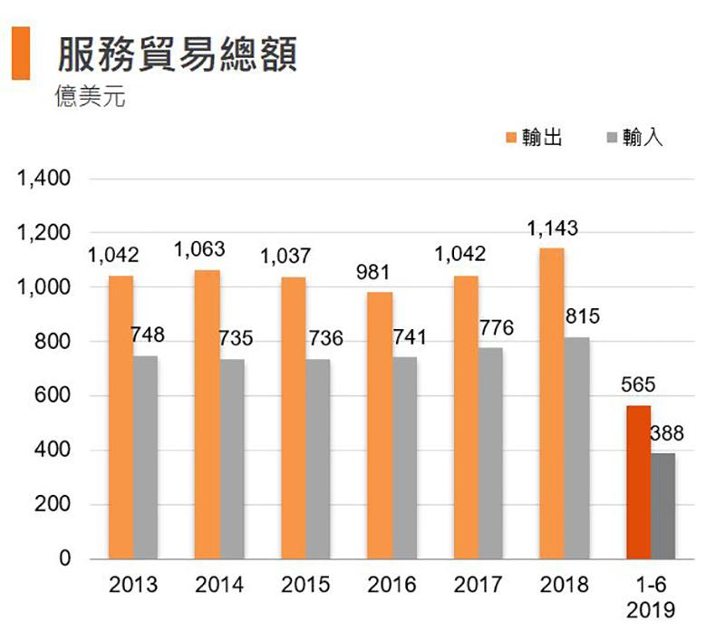 图:服务贸易总额 (香港)