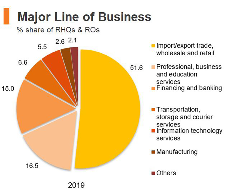 Chart: Major Line of Business