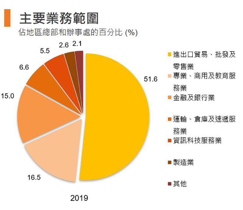 圖:主要業務範圍 (香港)
