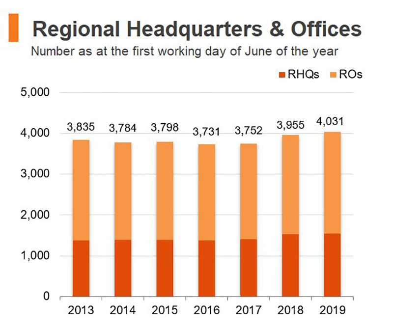 Chart: Regional Headquarters & Offices