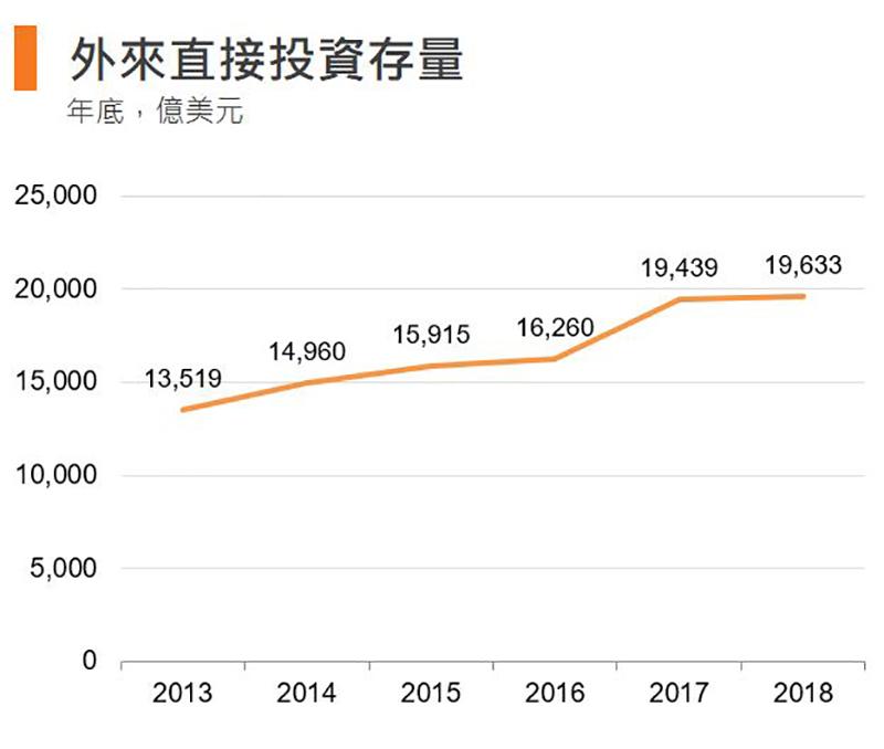 圖:外來直接投資存量 (香港)