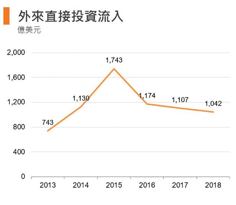 圖:外來直接投資流入 (香港)