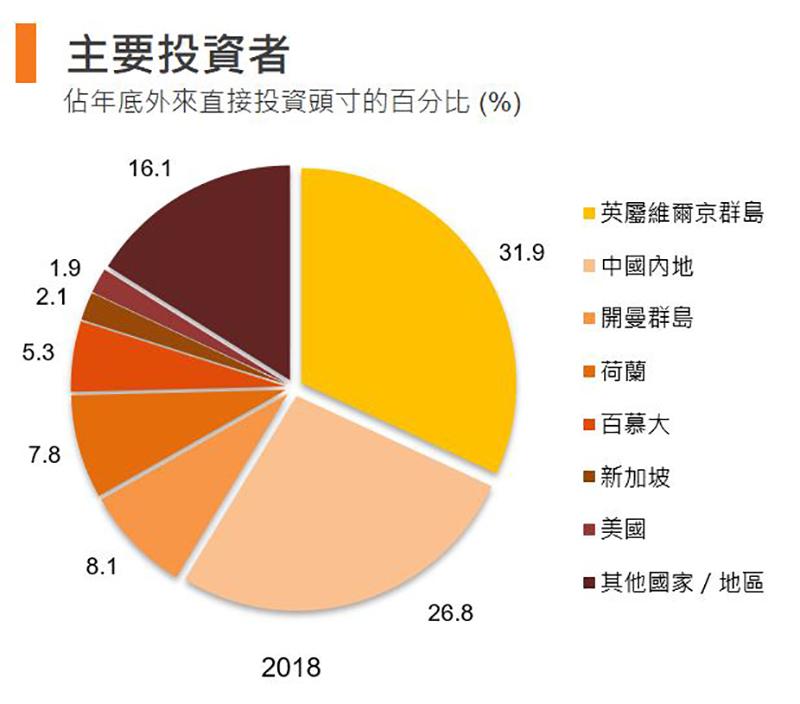 圖:主要投資者 (香港)