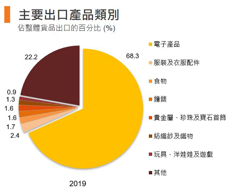 圖:主要出口產品類別 (香港)