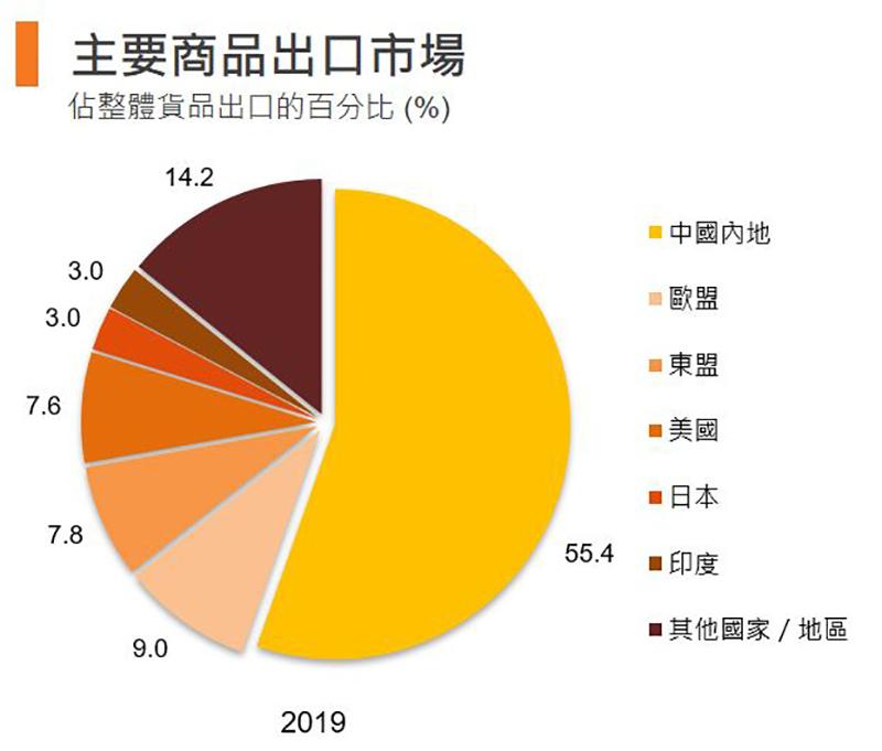 圖:主要商品出口市場 (香港)
