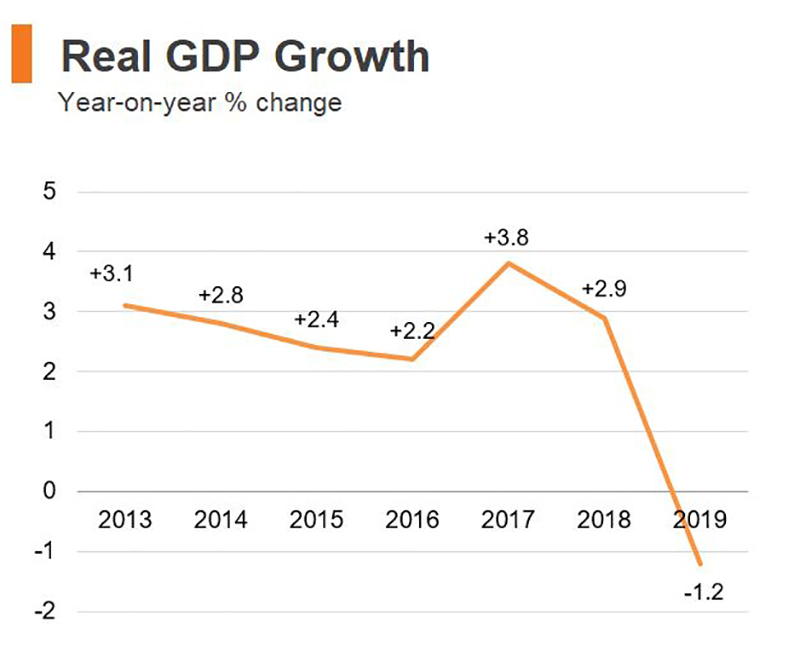 Chart: Real GDP Growth (Hong Kong)