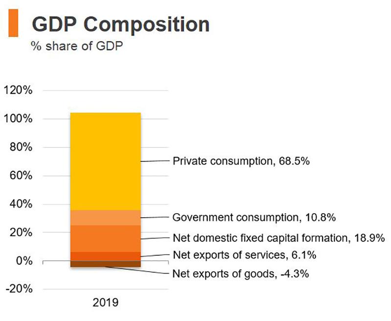 Chart: GDP composition (Hong Kong)