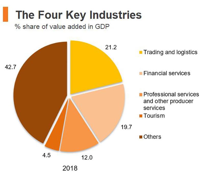 Chart: The Four Key Industries (Hong Kong)