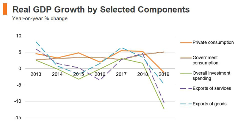 Chart: Real GDP Growth by Selected Components (Hong Kong)