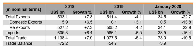 Table: Figures of Merchandise Trade (Hong Kong)