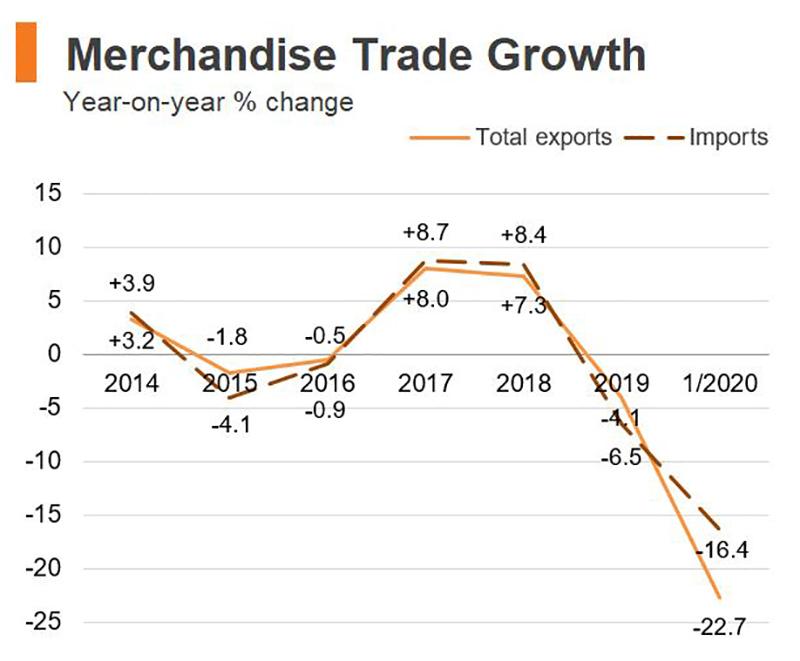 Chart: Merchandise Trade Growth (Hong Kong)