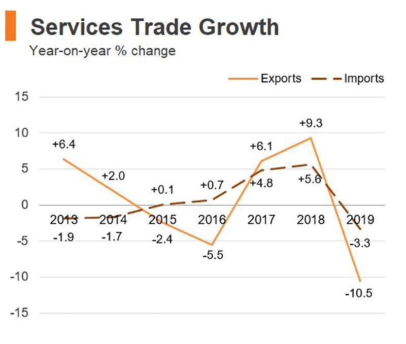 Chart: Services Trade Growth (Hong Kong)
