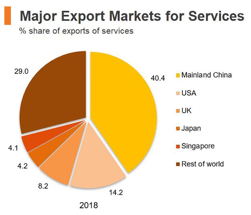 Chart: Major Export Markets for Services (Hong Kong)