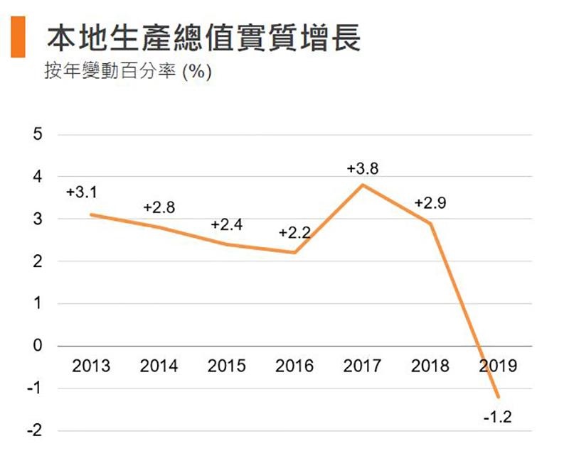 圖:本地生產總值實質增長 (香港)