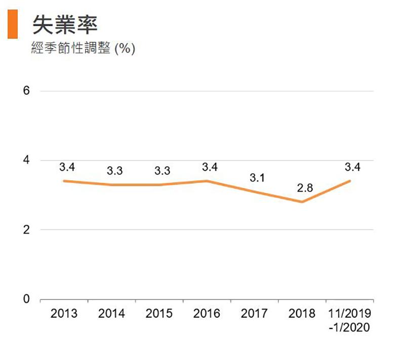 圖:失業率 (香港)