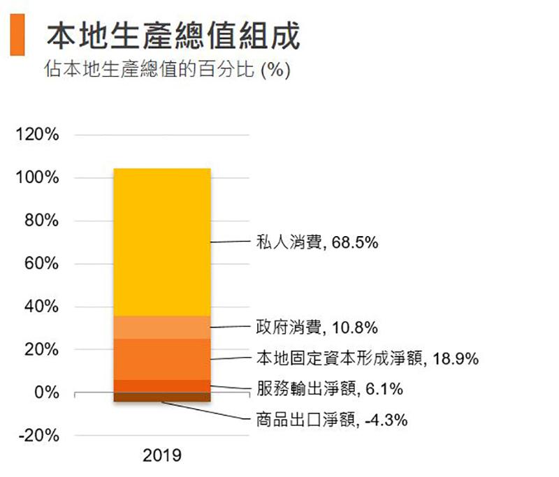 圖:本地生產總值組成 (香港)