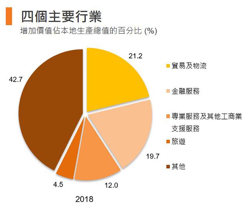圖:四個主要行業 (香港)