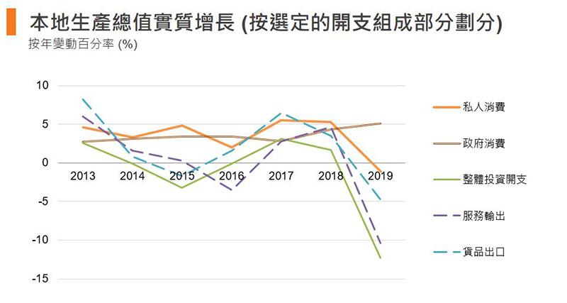 圖:本地生產總值實質增長 (按選定的開支組成部分劃分)(香港)