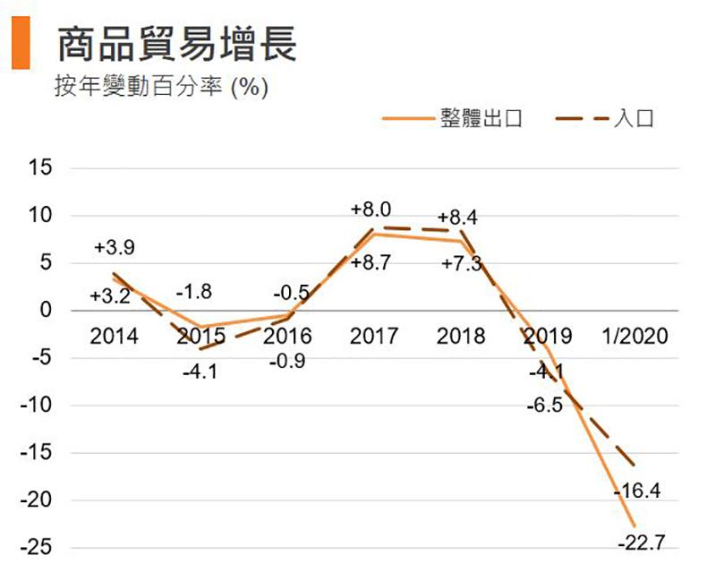 圖:商品貿易增長 (香港)