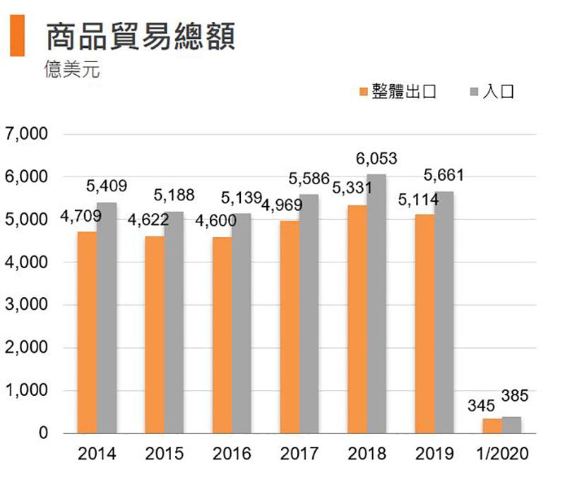 圖:商品貿易總額 (香港)