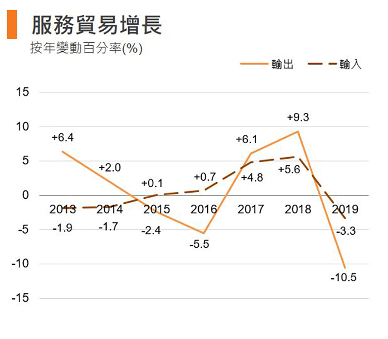 圖:服務貿易增長 (香港)