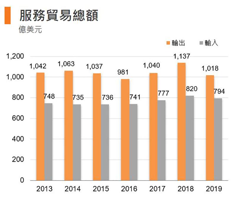 圖:服務貿易總額 (香港)