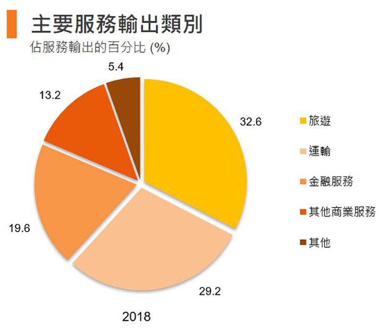 圖:主要服務輸出類別 (香港)