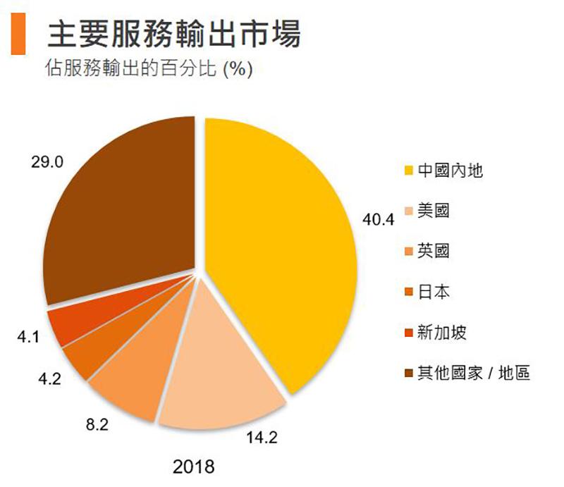 圖:主要服務輸出市場 (香港)