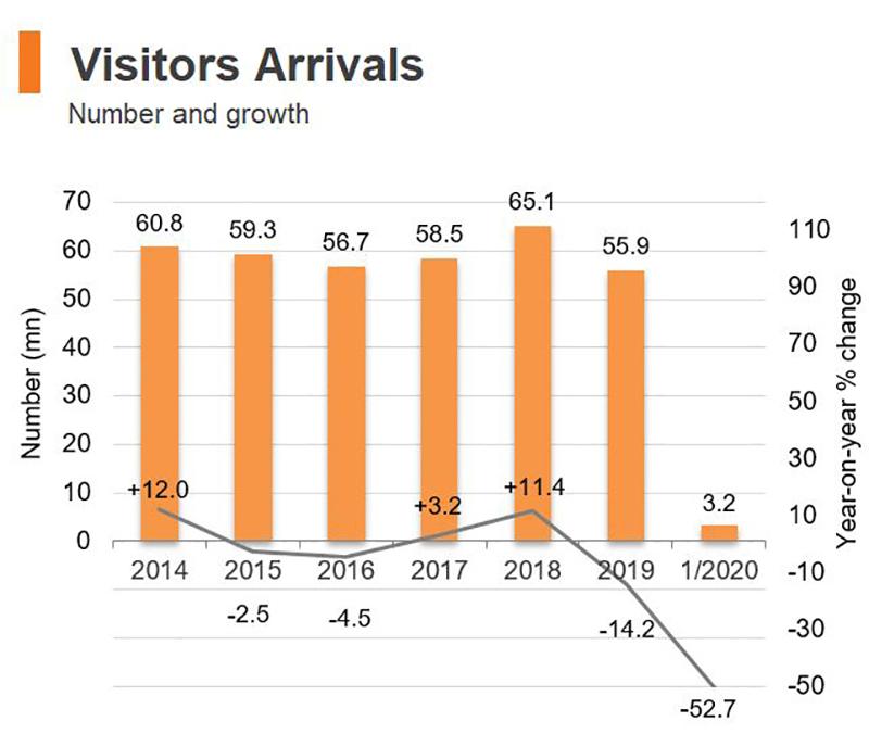 Chart: Visitors Arrivals (Hong Kong)