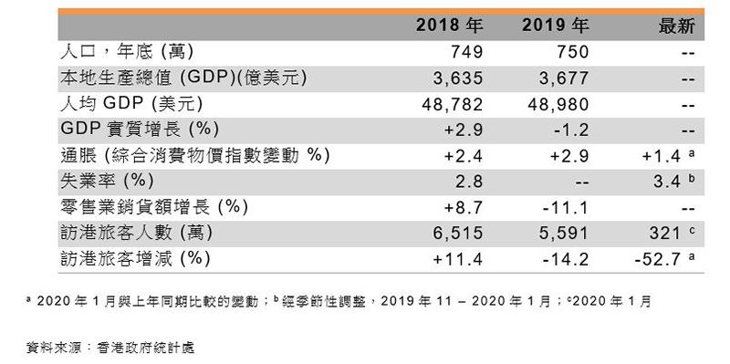 表:香港經貿概況數字
