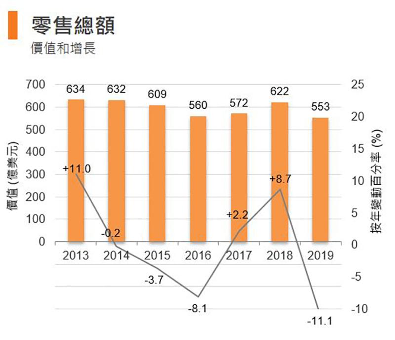 圖:零售總額 (香港)