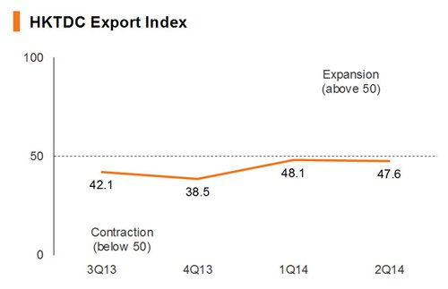 Chart: HKTDC Export Index