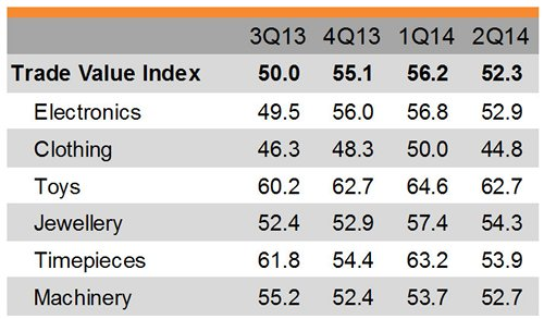 Table: Trade Value Index