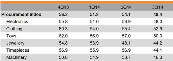 Table: Procurement Index