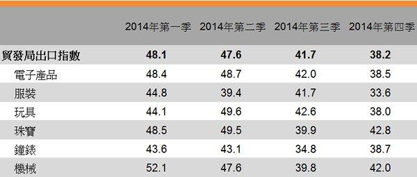 表:香港貿發局出口指數