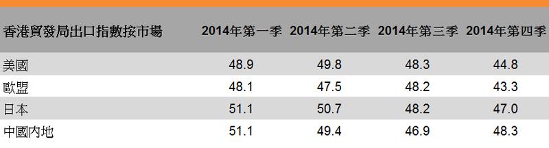 表:香港貿發局出口指數按市場
