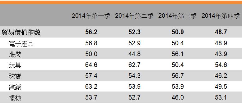 表:貿易價值指數