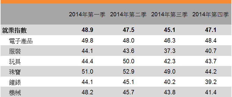 表:就業指數