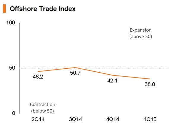 Chart: Offshore Trade Index