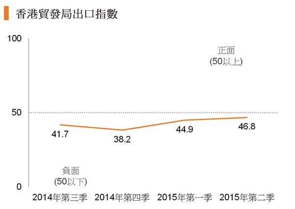 图:香港贸发局出口指数