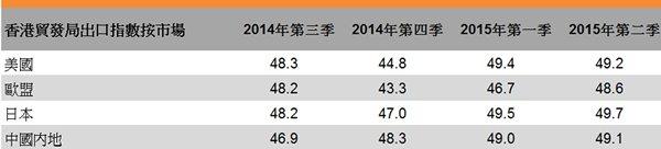 表:香港贸发局出口指数按市场