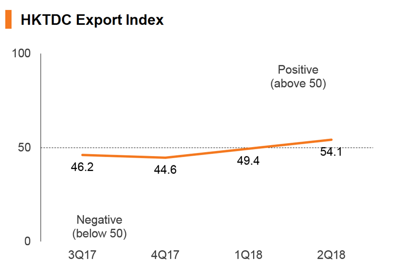 HKTDC Export Index 2Q18: Cautious Move into More