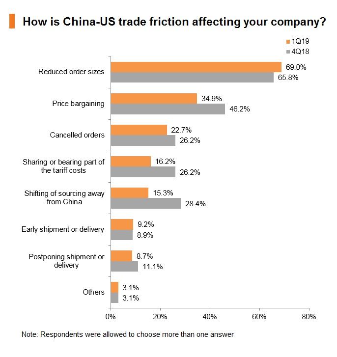 Chart: How is China-US trade friction affecting your company?