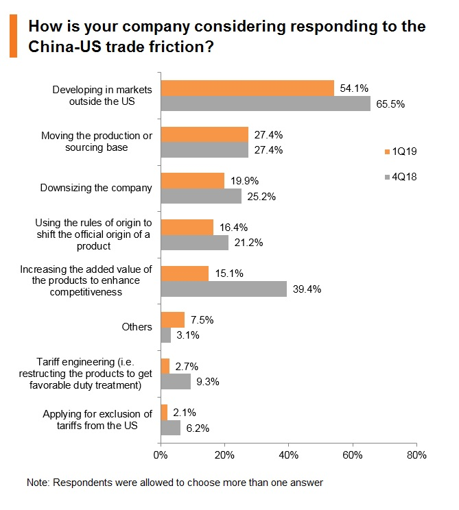 Chart: How is your company considering responding to the China-US trade friction?