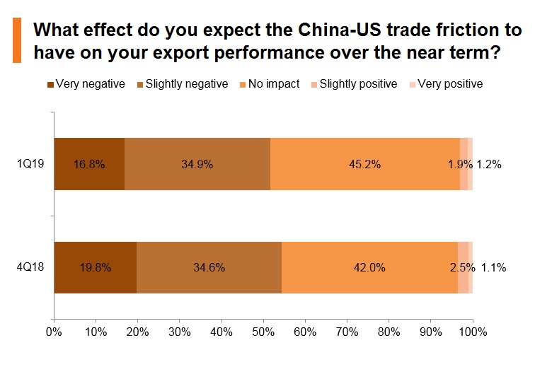 Chart: What effect do you expect the China-US trade friction to have on your export performance over the near term?