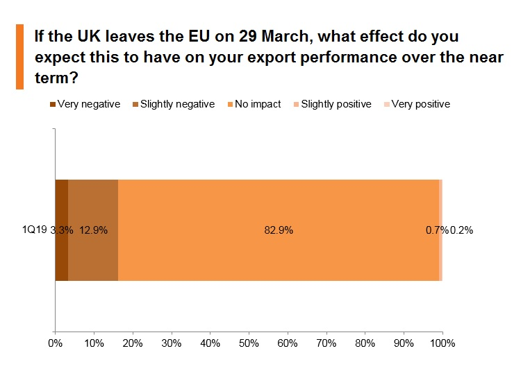 Chart: If the UK leaves the EU on 29 March, what effect do you expect this to have on your export performance over the near term?