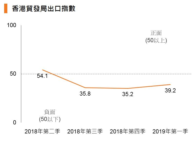 圖表:香港貿發局出口指數