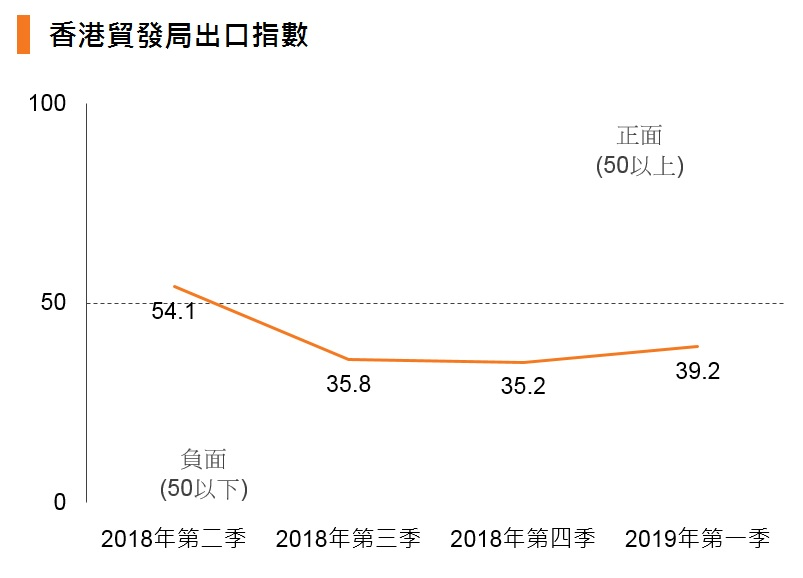 图表:香港贸发局出口指数